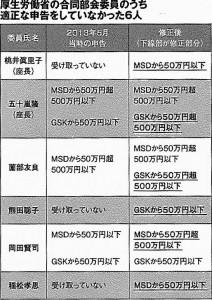 Photo20140523-1子宮頸がん予防ワクチンの厚労省審議委員7割が利益相反