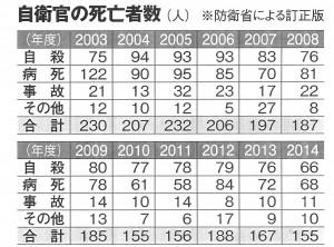 (注)陸海空自衛隊の在職中に死亡した自衛官数。